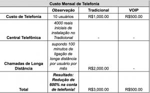 Comparação Tradicional VS VoIP